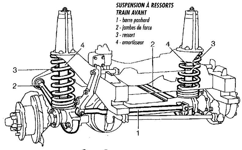 Fuite Suspension Pneumatique Dunlop Camping Car