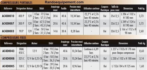 x COMPRESSEUR VIAIR 100 C DUAL Compresseur fixe 12V