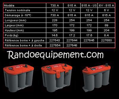 BATTERIE OPTIMA ROUGE EN 12V DEMARRAGE (BORNE + ہ DROITE)