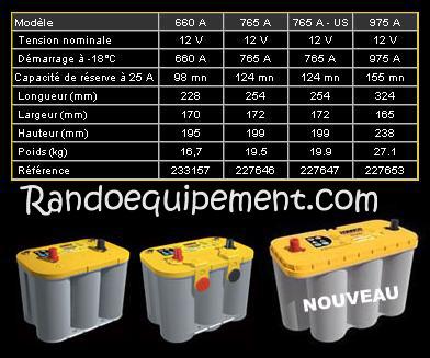 batterie optima jaune en 12v 75 ah yts 5 5 demarrage 4x4. Black Bedroom Furniture Sets. Home Design Ideas