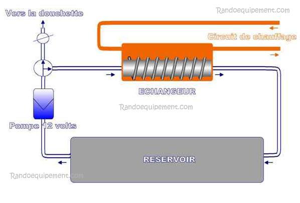 ECHANGEUR THERMIQUE - CHAUFFE EAU - Chauffe-eau pour voitures 4x4 Radiateur